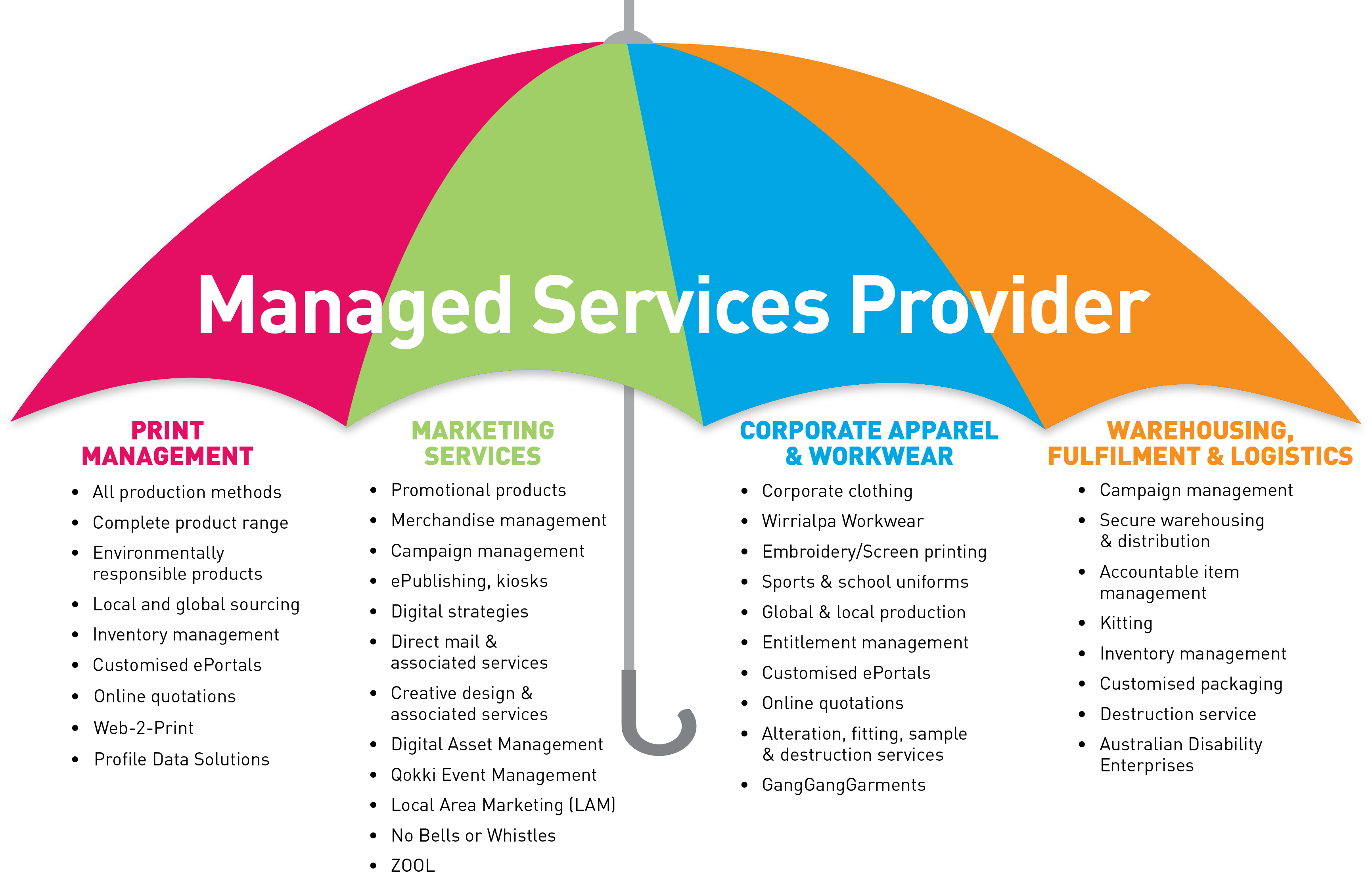 managed service provider contract template - managed services archives
